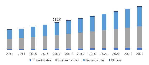 Greece Biofertilizer, Biopesticide, & Biostimulant Market Report 2024