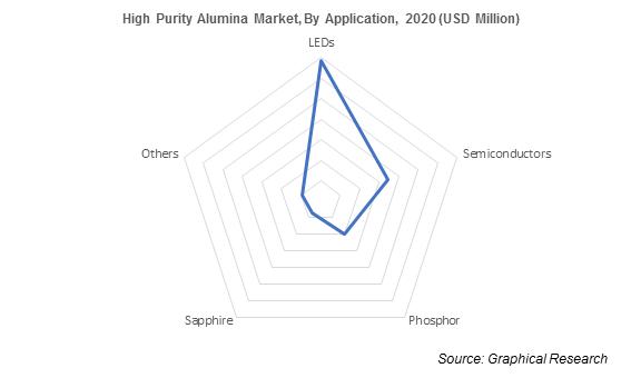High Purity Alumina Market