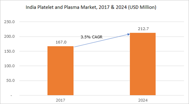 India Platelet and Plasma Market, 2017 & 2024 (USD Million)