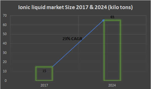 ionic liquids market size