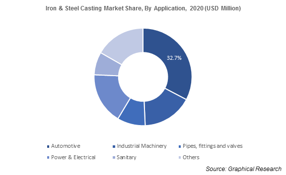 Iron & Steel Casting Market