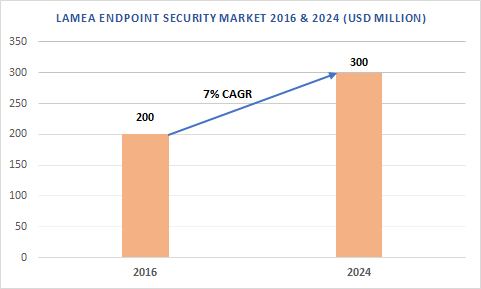 LAMEA Endpoint Security Market