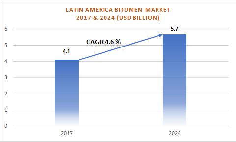 America bitumen market
