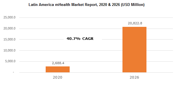 Latin America mHealth Market