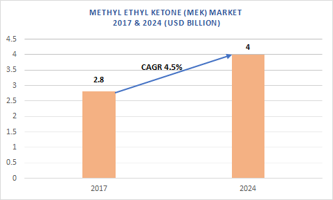Global methyl ethyl ketone (MEK) market
