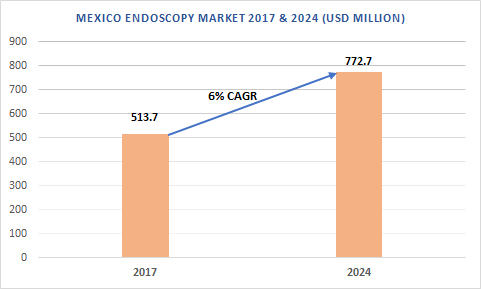 Mexico Endoscopy Market, 2017 & 2024 (USD Million)