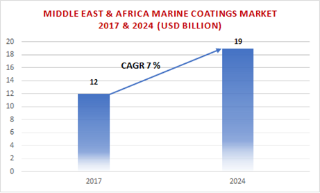 Middle East & Africa Marine Coatings Market