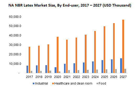 NA NBR Latex Market