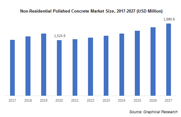 Non-Residential Polished Concrete Market