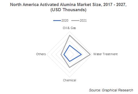 North America Activated Alumina Market