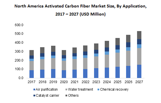 North America Activated Carbon Fiber Market