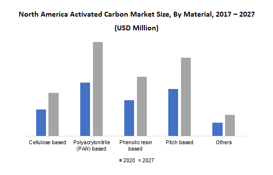 North America Activated Carbon Market