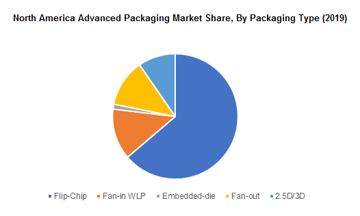 North America Advanced Packaging Market