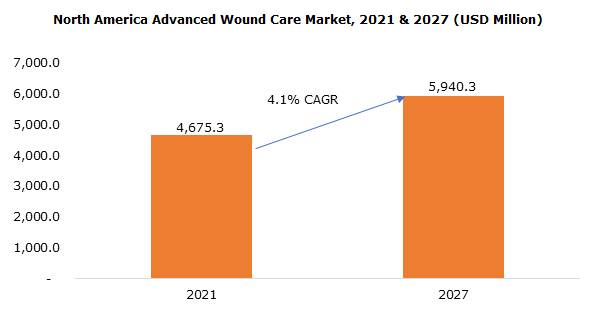 North America Advanced Wound Care Market