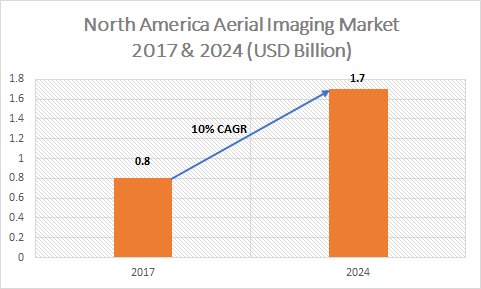 North America Aerial Imaging Market