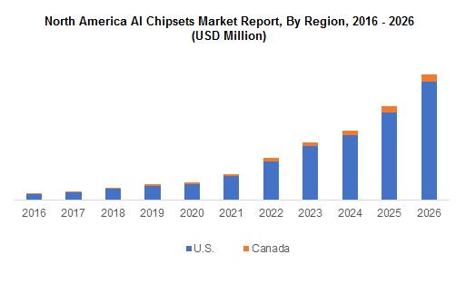 North America AI chipsets Market