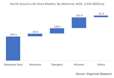 North America Air Duct Market, By Material