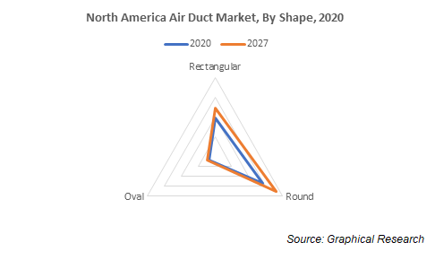 North America Air Duct Market, By Shape