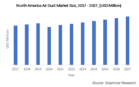 North America Air Duct Market