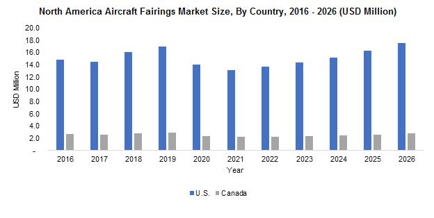 North America Aircraft Fairings Market