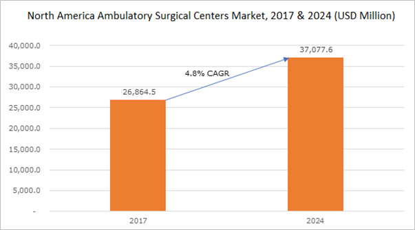 North America Ambulatory Surgical Centers Market, 2017 & 2024 (USD Billion)