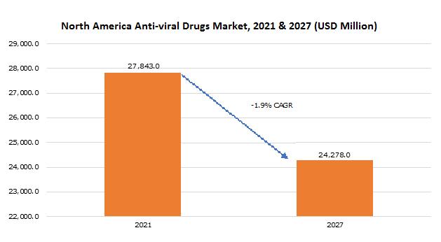 North America Anti-viral Drugs Market