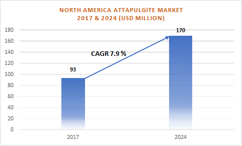 North America Attapulgite Market