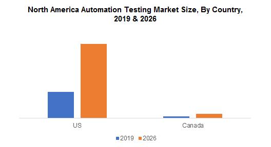 North America Automation Testing Market