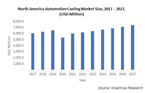 North America Automotive Casting Market