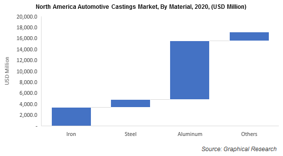 North America Automotive Castings Market