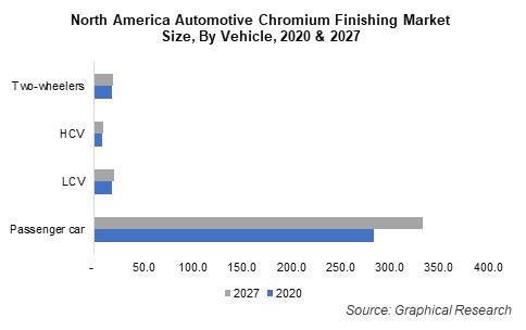 North America Automotive Chromium Finishing Market Size, By Vehicle