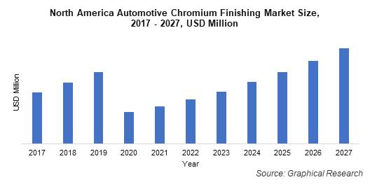North America Automotive Chromium Finishing Market