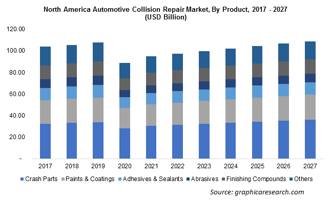North America Automotive Collision Repair Market By Product