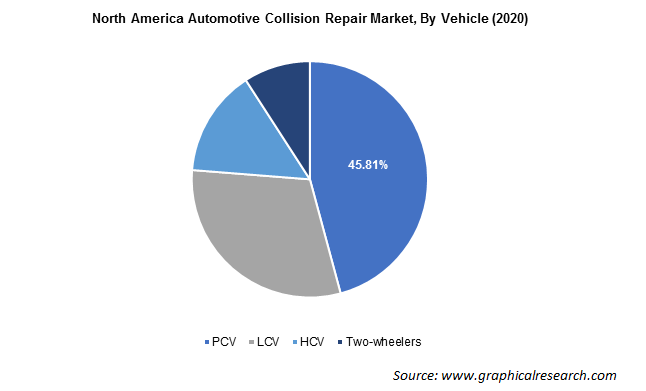North America Automotive Collision Repair Market By Vehicle
