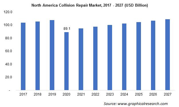 North America Automotive Collision Repair Market