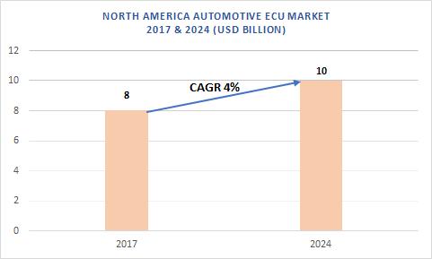 North America Automotive Electronic Control Unit (ECU) Market