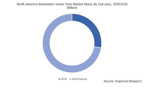 North America Automotive Green Tires Market