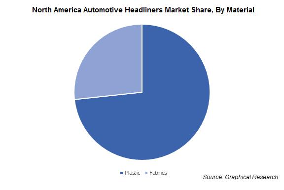 North America Automotive Headliners Market