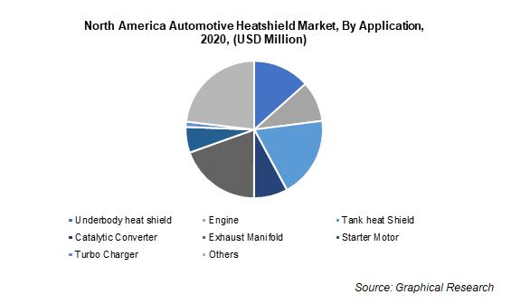North America Automotive Heatshield Market, By Application