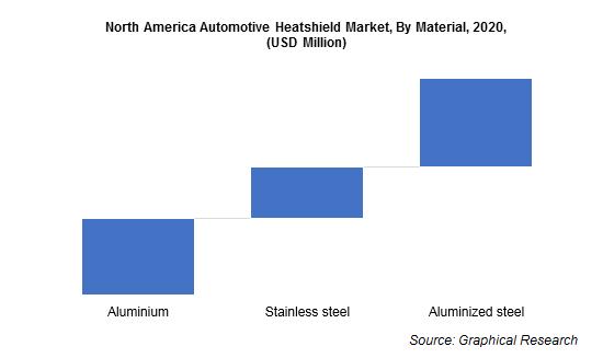 North America Automotive Heatshield Market, By Material