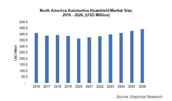 North America Automotive Heatshield Market