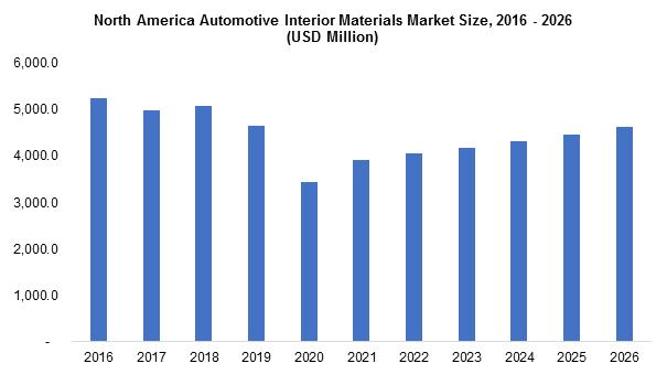 North America Automotive Interior Materials Market