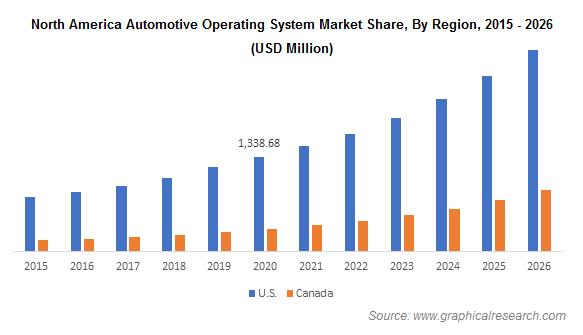 North America Automotive Operating System Market Share, By Region, 2015 - 2026 (USD Million)