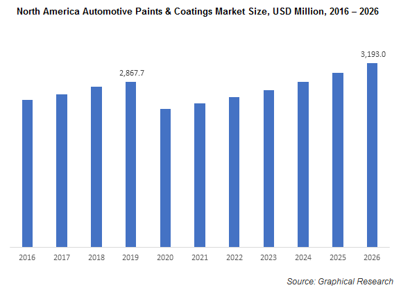 North America Automotive Paints & Coatings Market