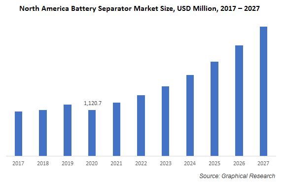 North America Battery Separator Market