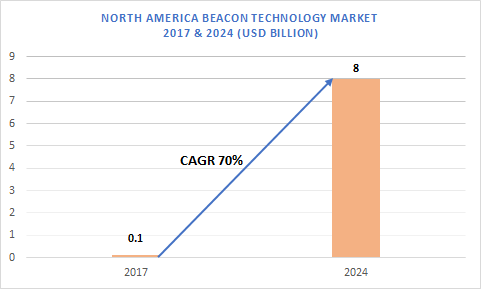 North America Beacon Technology Market