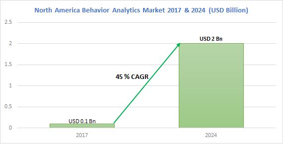 North America Behavior Analytics Market
