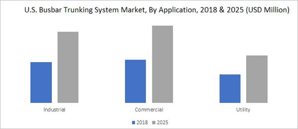 U.S. Busbar Trunking System Market, By Application, 2018 & 2025 (USD Million)