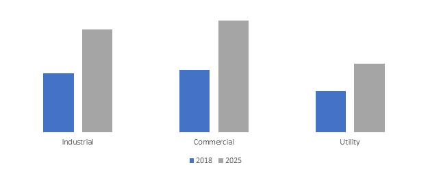 North America Busbar Trunking System Market Growth Analysis 2025