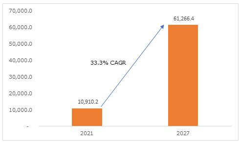 North America Cannabidiol (CBD) Market, 2021 & 2027 (USD Mn)